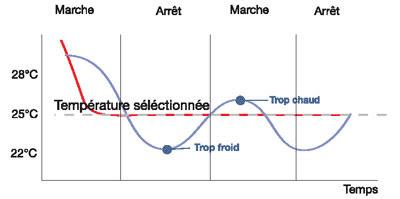 Performances comparées du tout ou rien (bleu) et de l'Inverter (rouge).