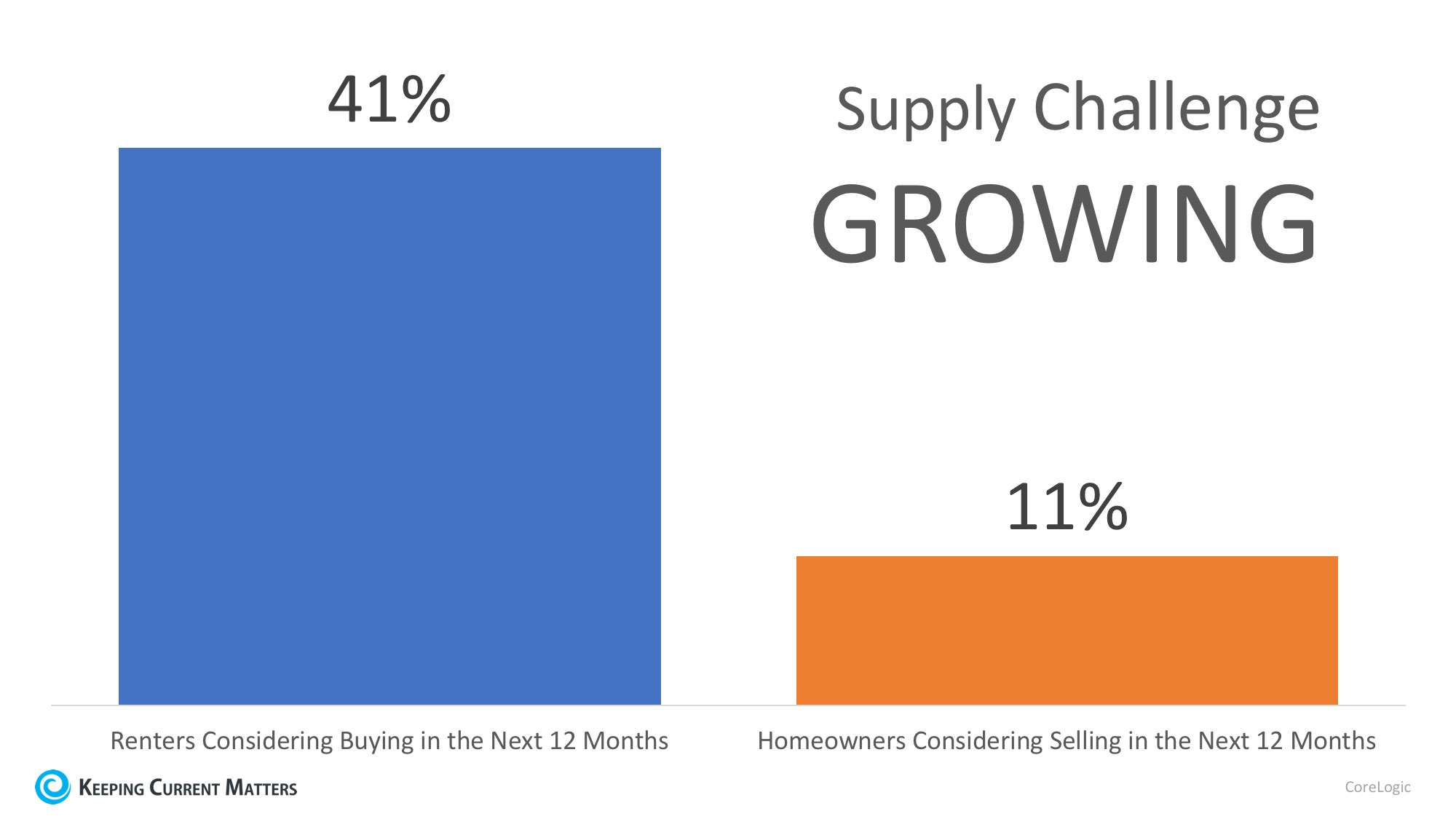 Demand for Homes to Buy Continues to Climb | Keeping Current Matters
