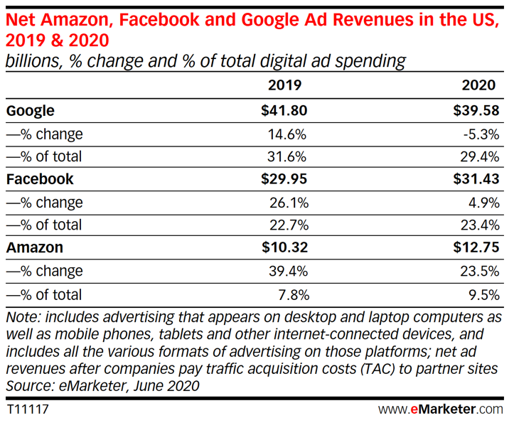 Net Amazon, Facebook and Google Ad Revenues in the US, 2019 & 2020