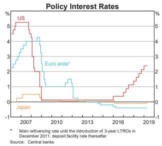 RBA Australia Policy Interest Rates