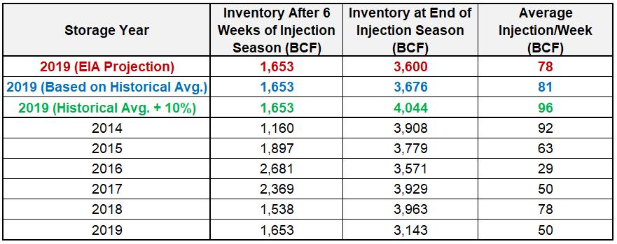 Natural Gas Storage Report Injection Season Week 6 (Week Ending May