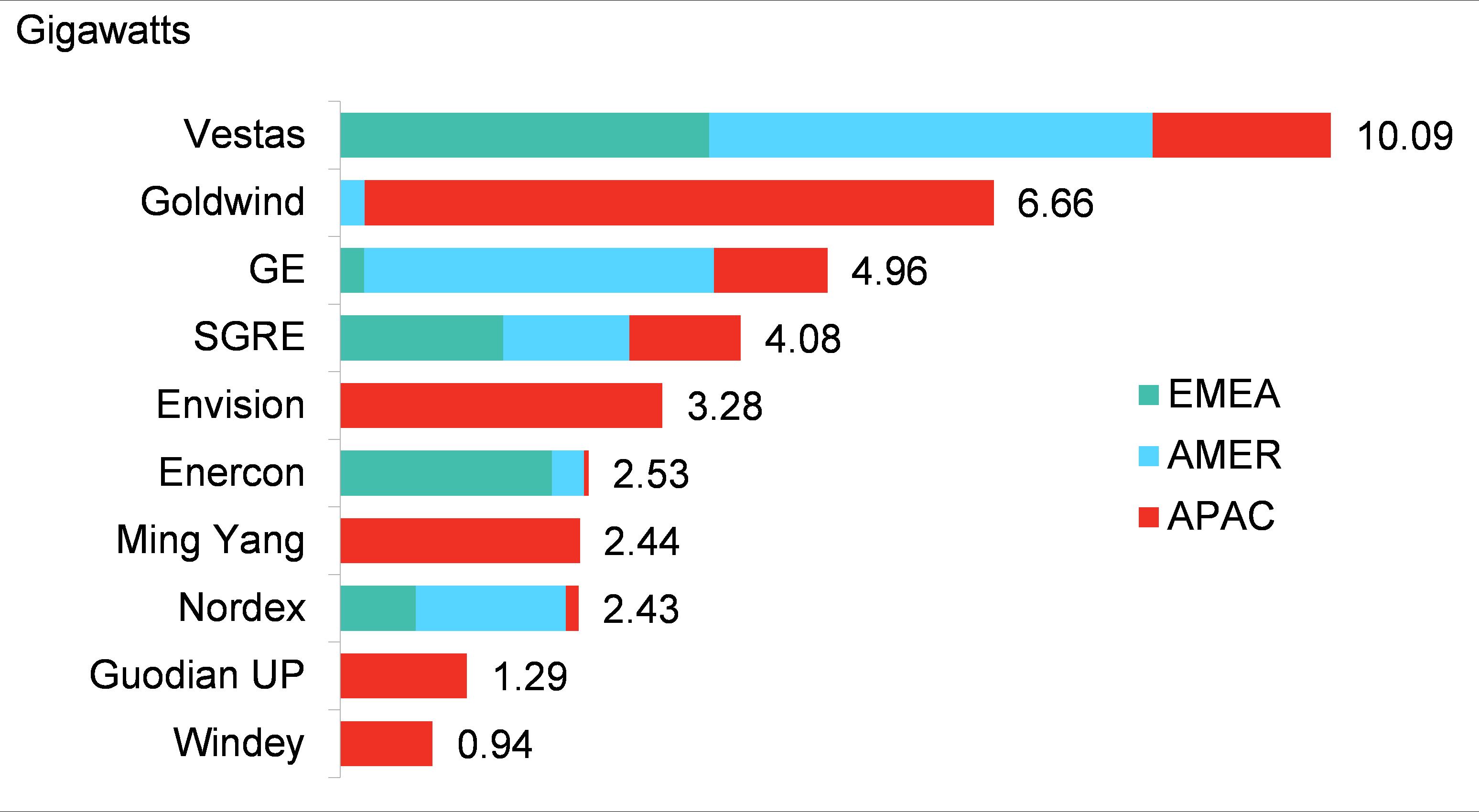 BNEF - Figure 1 - Top 10 global onshore wind turbine makers.png