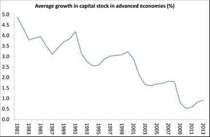 A grande desaceleração da produtividade