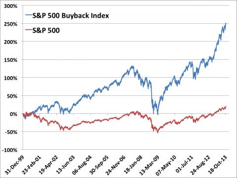 sp 500 buyback