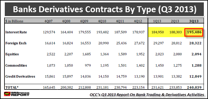 Banks Derivative Contracts by Type Q3 2013