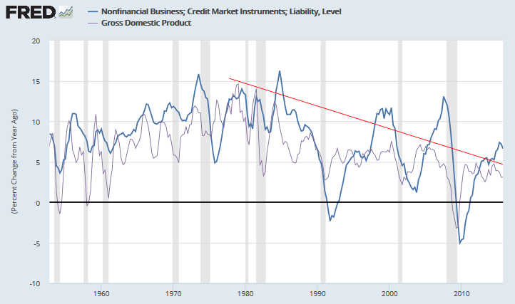 Business Credit Growth v. Nominal GDP