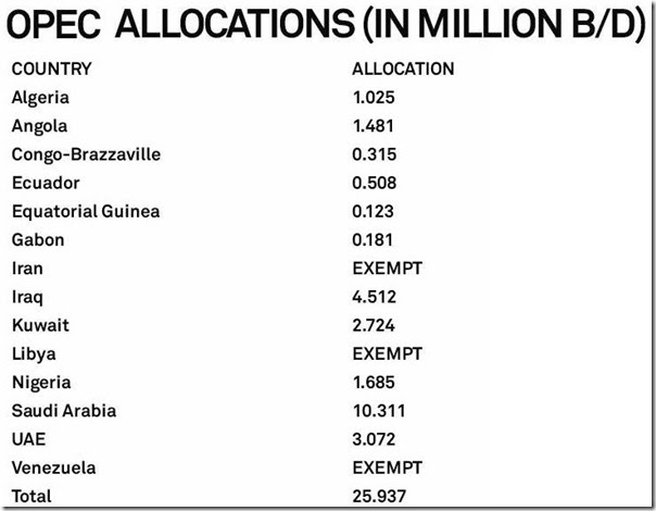 February 6 2019 Platts on OPEC allocations