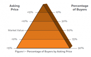 percentage of buyers by asking price