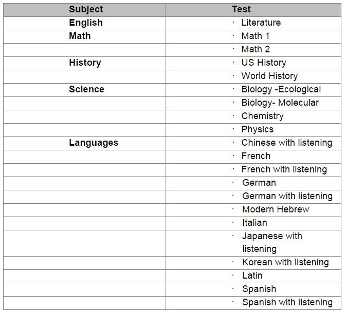 Sat Subject Test list