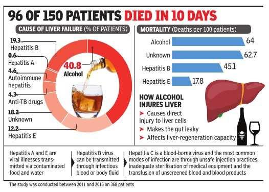 Alcohol now No. 1 cause of liver failure