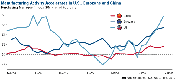Manufacturing Activity Accelerates in U.S., Eurozone and China