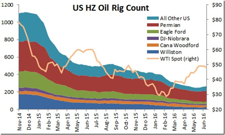 June 17 2016 horizontal rig count by basin