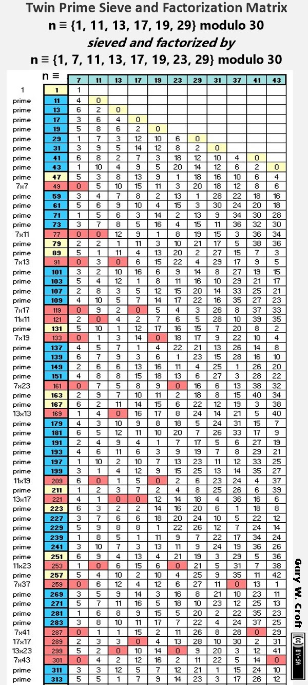 Matrix duplo Prime Fatoração