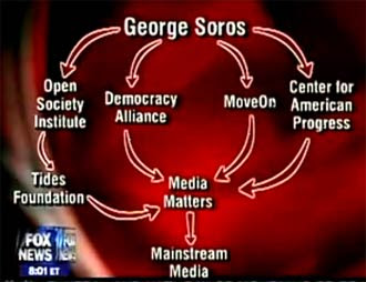George soros house pictures