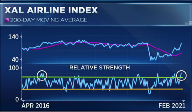 Airline stocks have not been this overbought in years, one analyst says