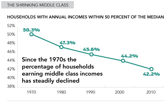 Shrinking Middle Class 1