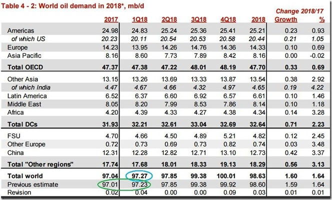 February 2018 OPEC report 2018 global oil demand