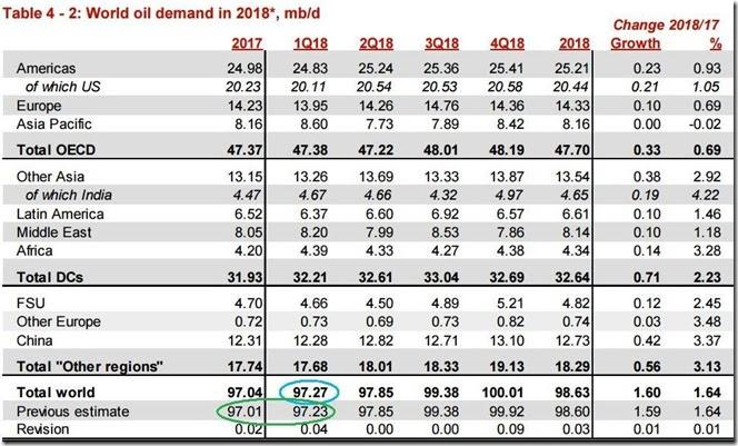 February 2018 OPEC report 2018 global oil demand