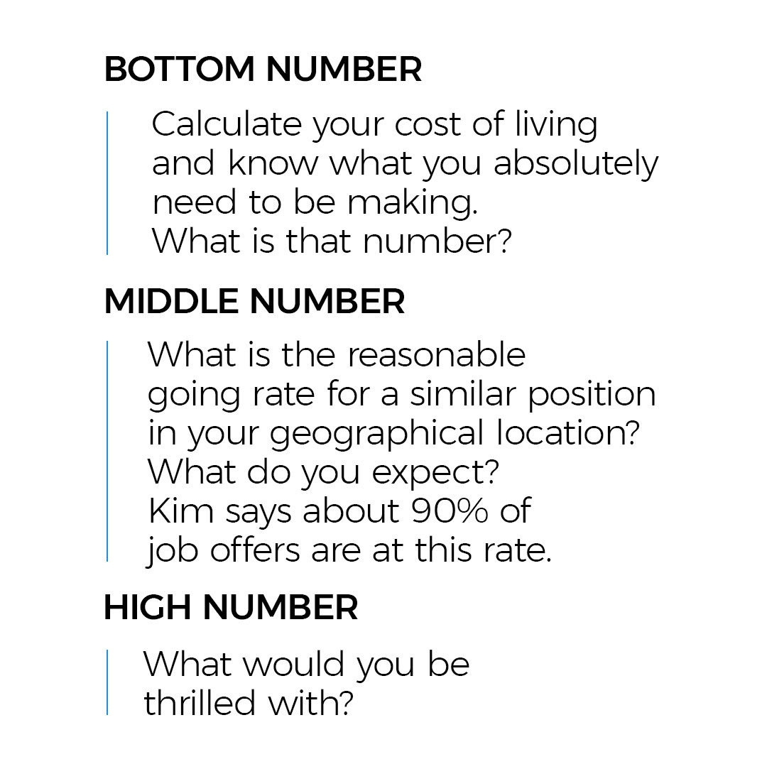 Bottom number Calculate your cost of living and know what you absolutely need to be making. What is that number? Middle number What is the reasonable going rate for a similar position in your geographical location? What do you expect? Kim says about 90 percent of job offers are at this rate. High number What would you be thrilled with?