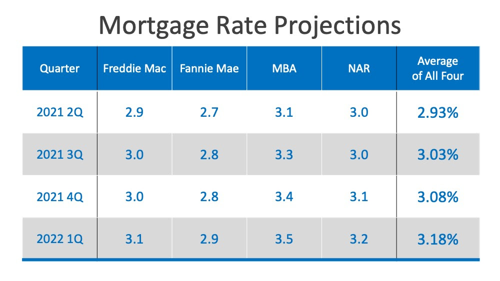 WillLow Mortgage Rates Continue through 2021? | MyKCM