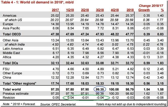 September 2018 OPEC report global oil demand