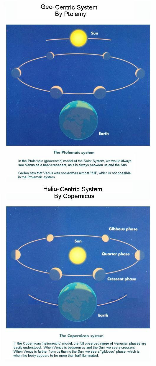 Fig 6 Geo-centric & Helio-centric Systems