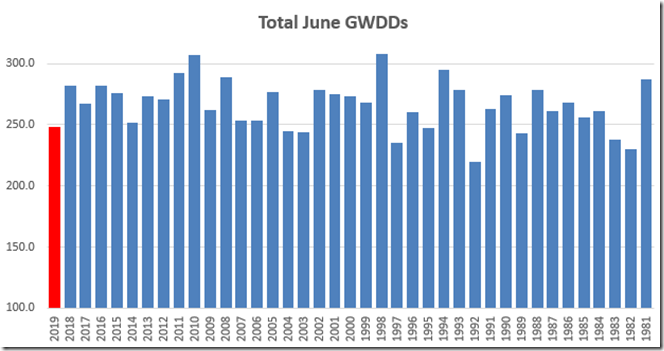 Oil, Gas, And Fracking News Reads: 07July, 2019 - Part 1