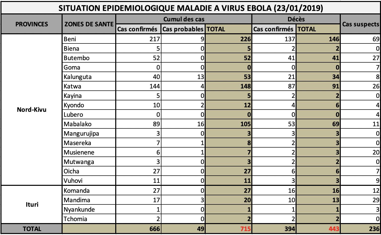 Info Ebola Congo: SITUATION ÉPIDÉMIOLOGIQUE DANS LA PROVINCE DU NORD-KIVU
