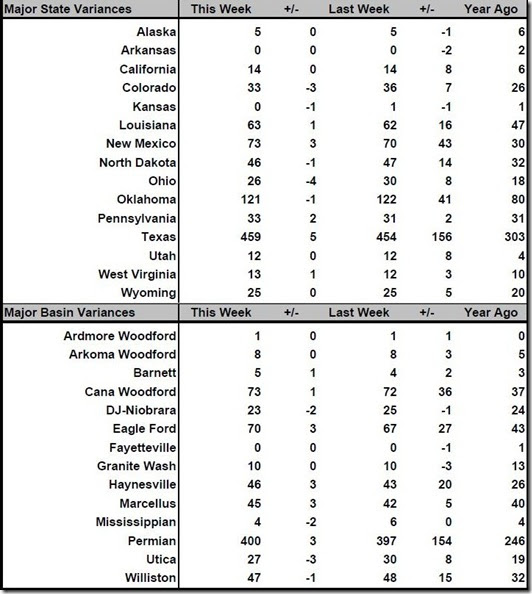 December 8 2017 rig count summary