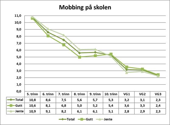 Graf som viser andelen elever som svarer at de blir mobbet av medelever, mobbet digitalt (på skolen) og/eller mobbet av voksne på skolen 2-3 ganger i måneden eller oftere