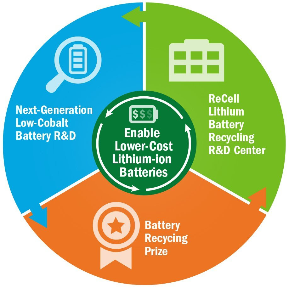 Battery recycling lifecycle
