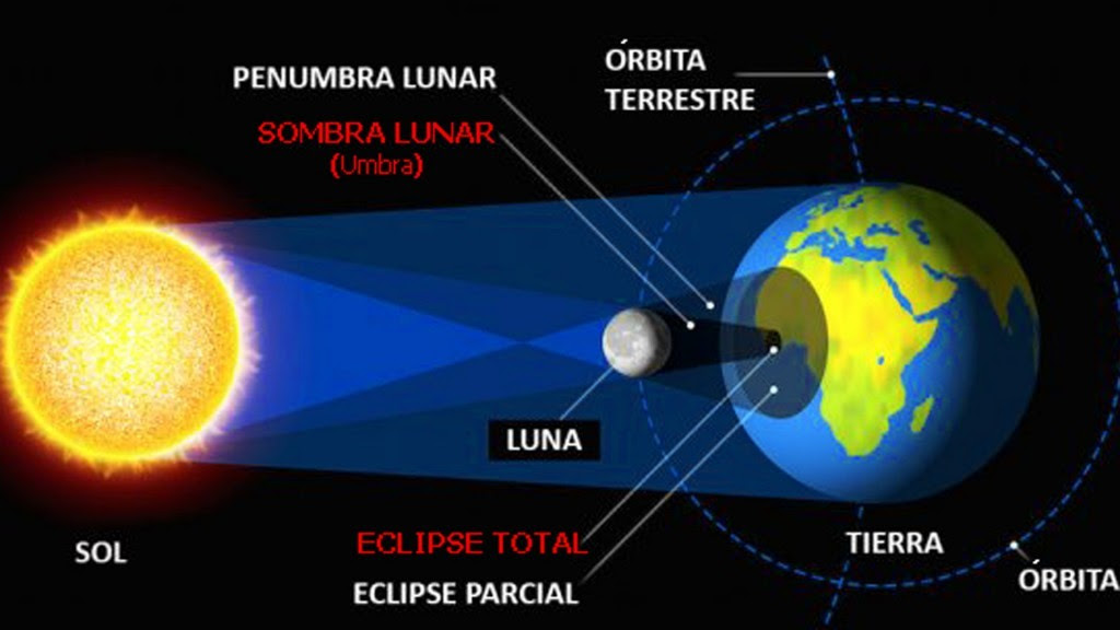 EclipseSolarTotal