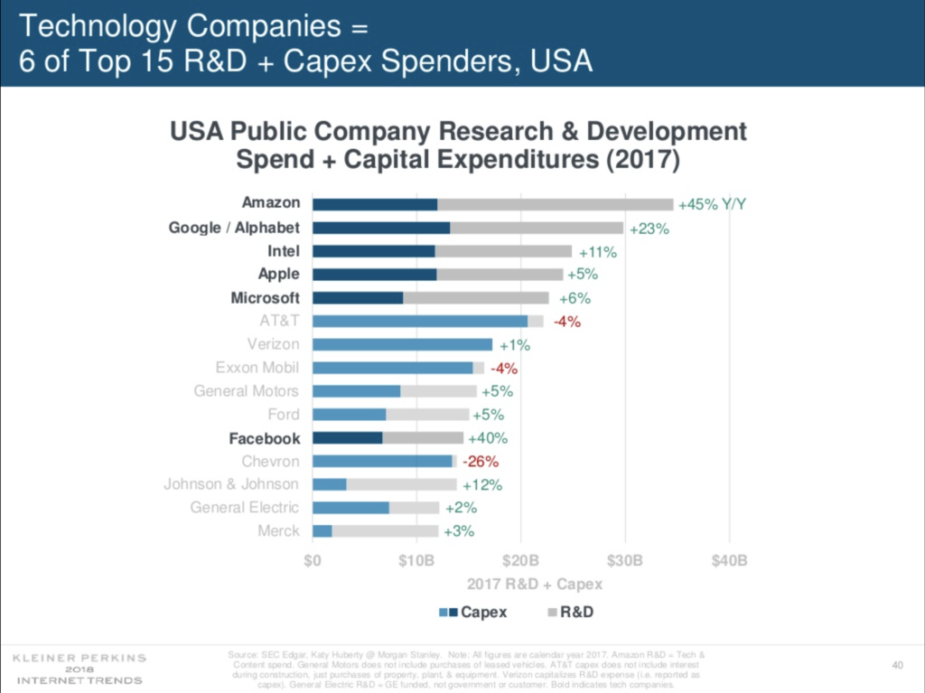 Tech is increasing its spend on R&D