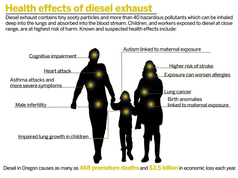 Health_Effects_of_Diesel_Exhaust_graphic.png