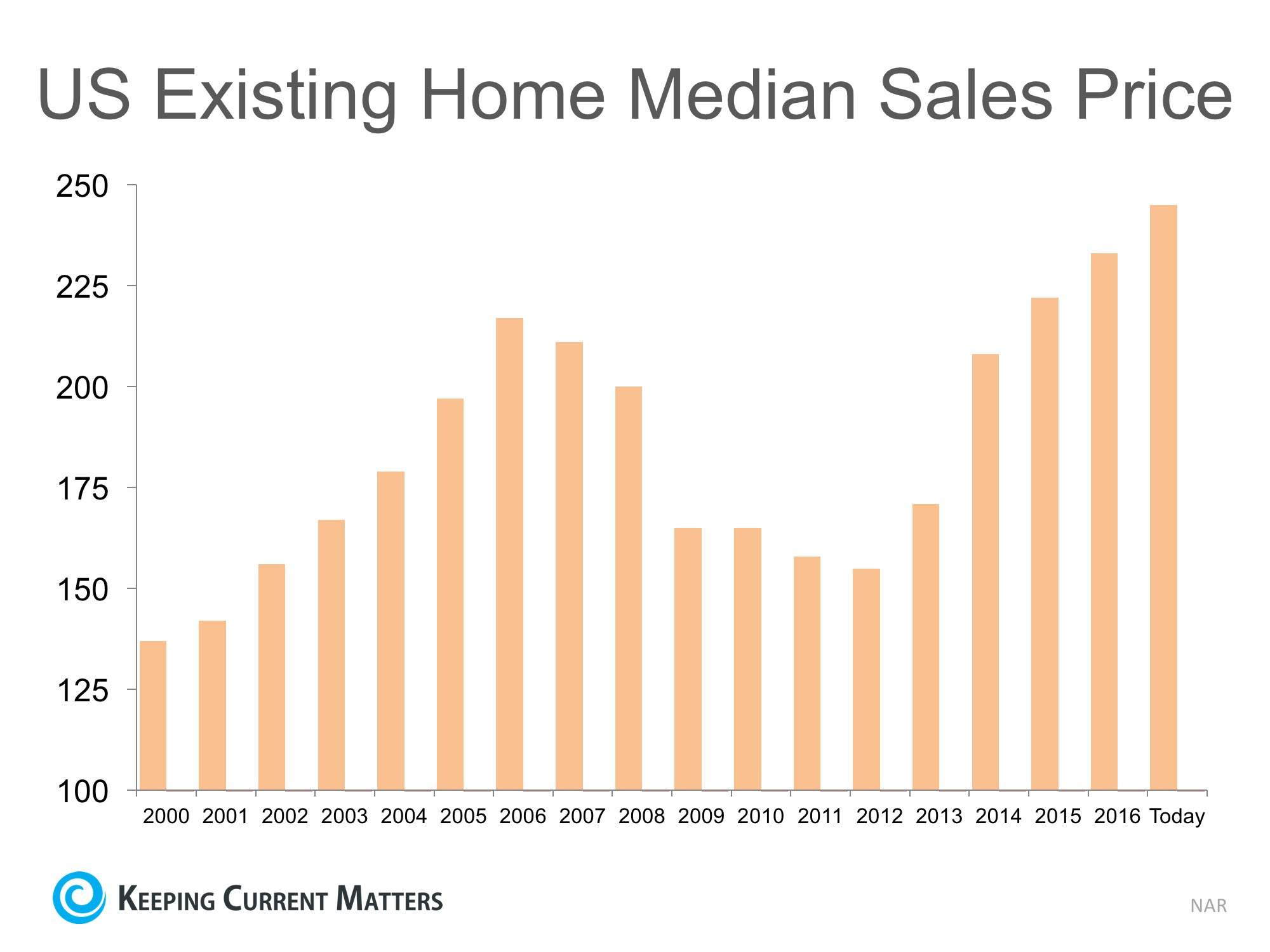 Are Home Prices Approaching Bubble Territory? | Keeping Current Matters