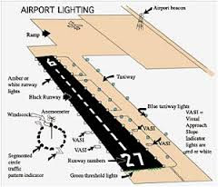 "MARCH SAFETY SEMINAR ""Airport Markings and Lighting"""