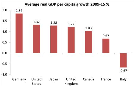 PIB-per-cap-crescimento