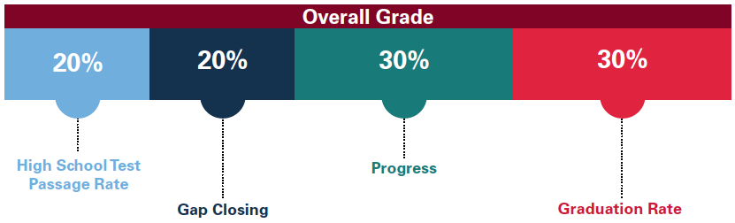Overall Rating for Dropout Prevention and Recovery Schools