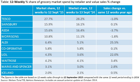 Supermarkets market share