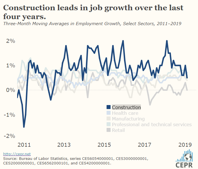 Construction leads in job growth over the last four years.