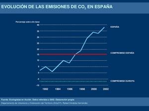 Evolución de las emisiones de {\COdos} en España