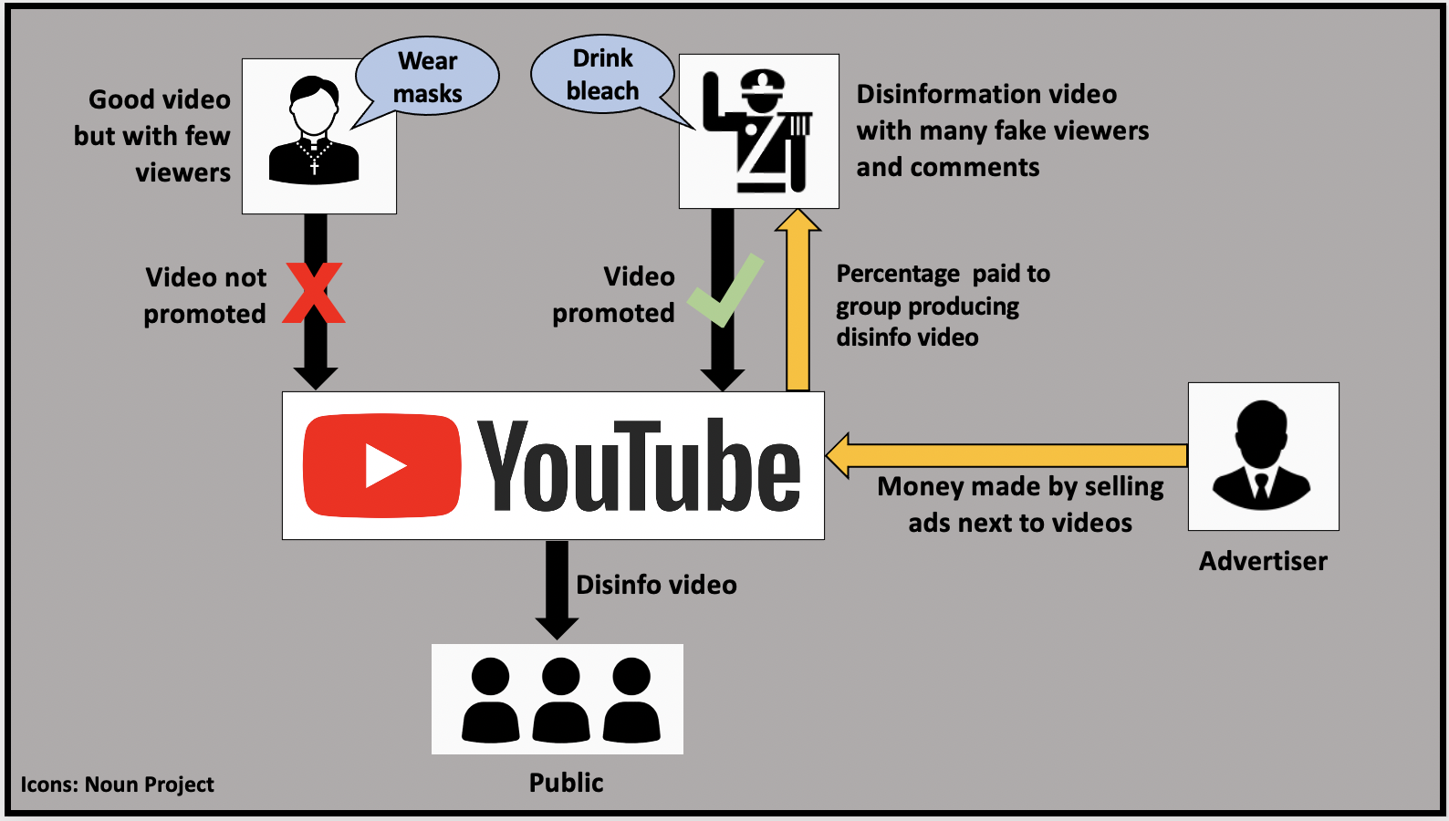 YouTube profits from selling ads next to videos with disinformation