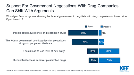 Chart: Support for Government Negotiations with Drug Companies Can Shift With Arguments