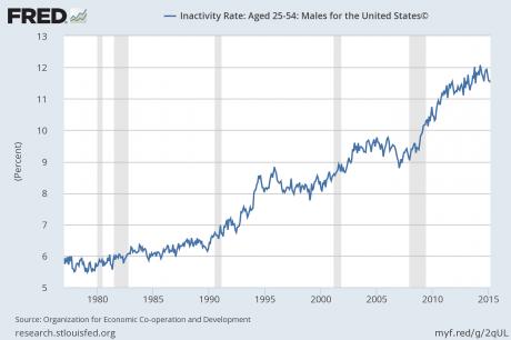Inactivity Rate Men