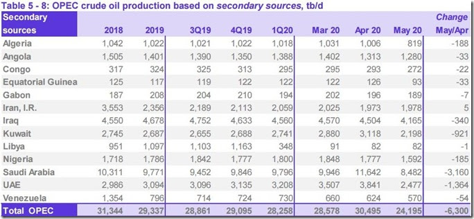 May 2020 OPEC crude output via secondary sources