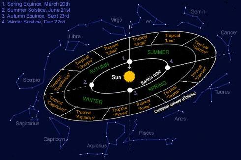 Zodiaco Sideral y Tropical