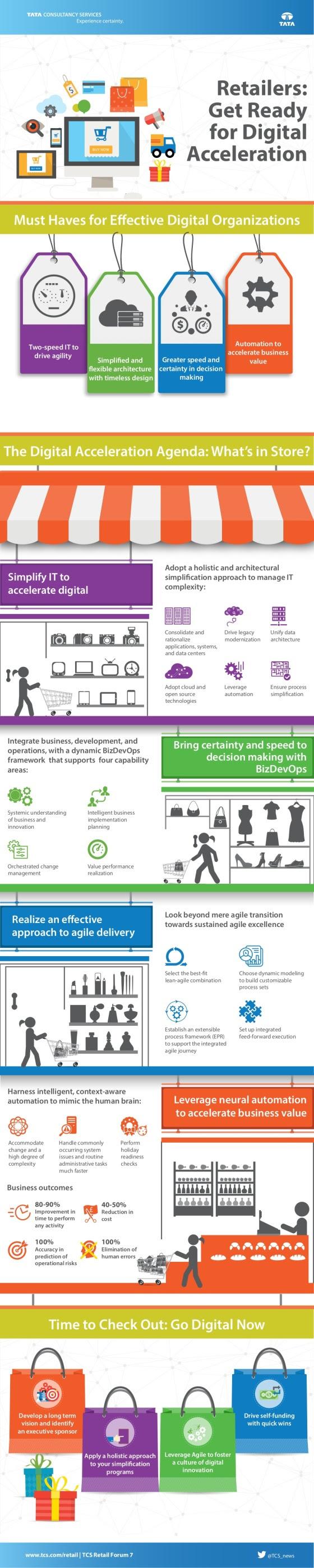Retailers: preparado para la aceleración digital