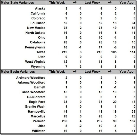 June 11 2021 rig count summary