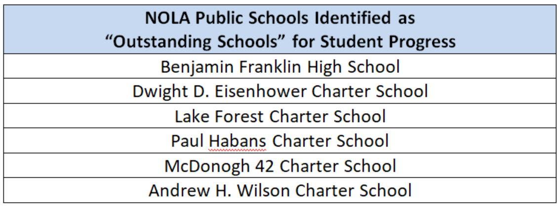 NOLA-PA - NOLA_Outstanding_Schools
