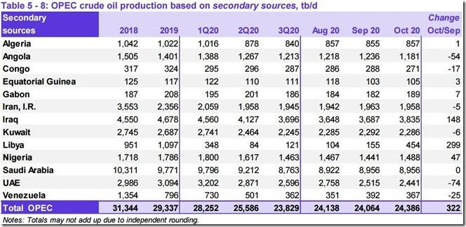 October  2020 OPEC crude output via secondary sources